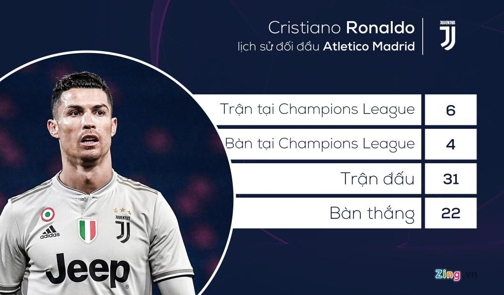 Ronaldo,  Juventus vs Atletico anh 1