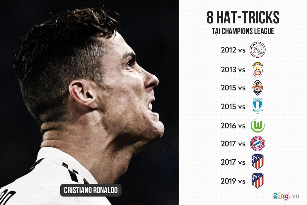 10 khoanh khac dang nho cua Ronaldo tai Champions League hinh anh 11