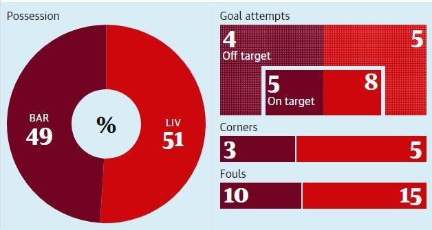 Barca vs Liverpool anh 4