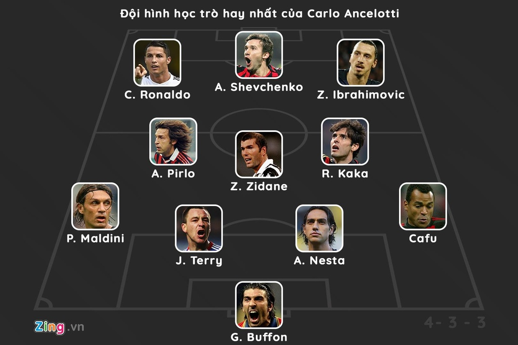 Ronaldo dan dau doi hinh hoc tro hay nhat cua HLV Ancelotti hinh anh 12