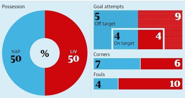 Liverpool thua Napoli anh 4