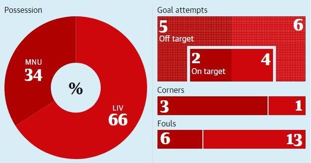 Su tu ton cua Man United va 90 phut song phang voi Liverpool hinh anh 3
