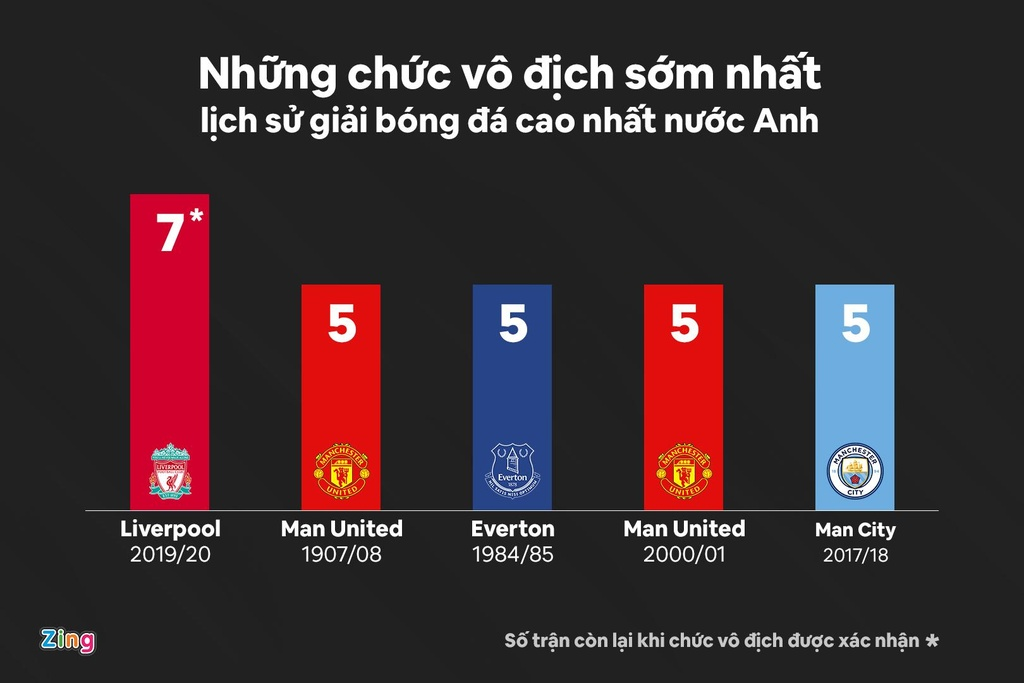 Liverpool vo dich anh 3