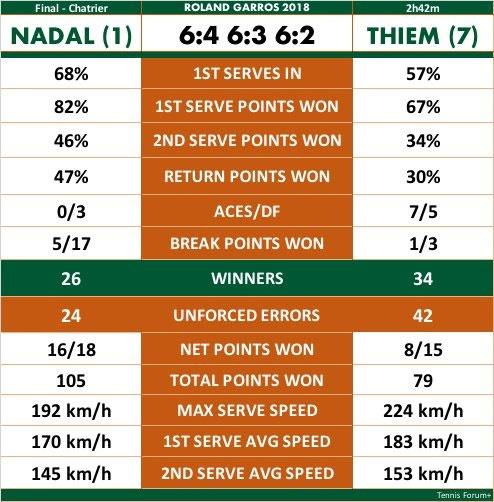 HLV Zidane chung kien tay vot Nadal keo dai ky luc o Phap mo rong hinh anh 14