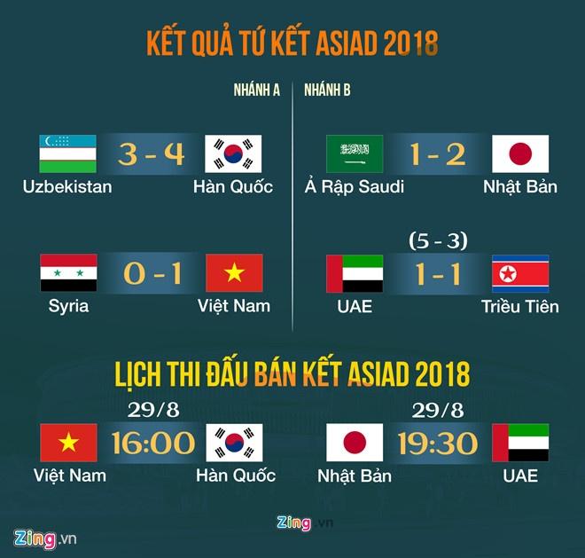 'Olympic Viet Nam thach thuc giac mo vang cua Han Quoc' hinh anh 3