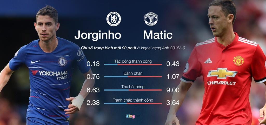 Matic và Jorginho – tiền vệ nào sẽ quyết định trận đại chiến?