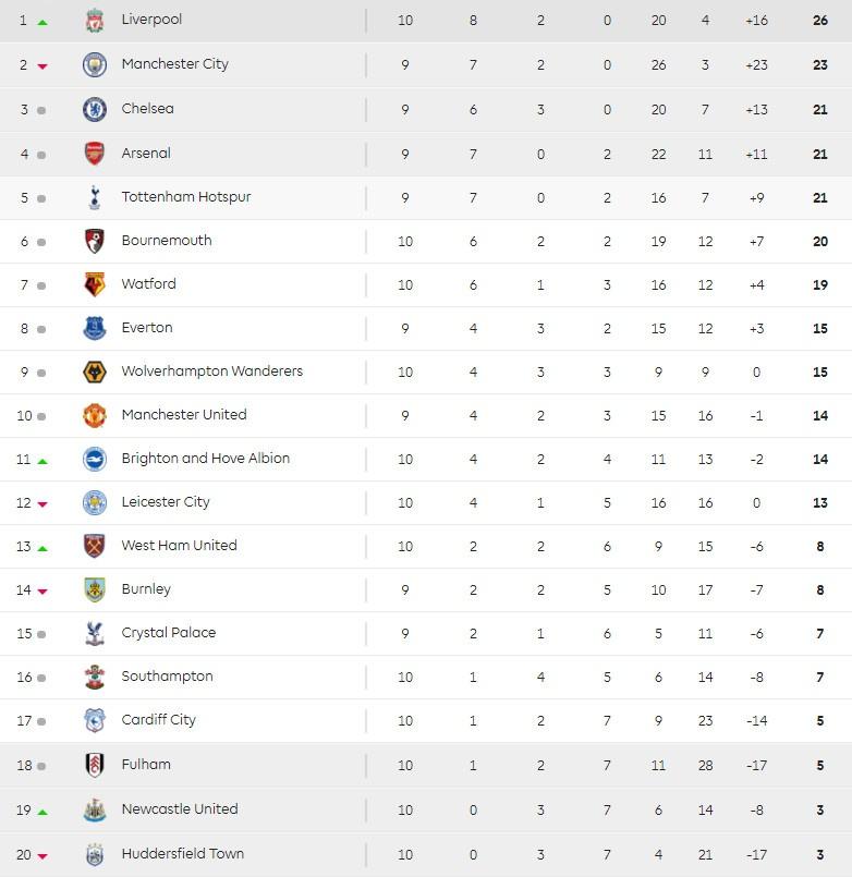 MU vs Everton: 'Quy do' duy tri phong do tai Premier League? hinh anh 4