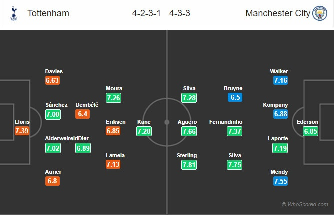 Tottenham vs Man City: Nha vua doi lai ngoi dau hinh anh 1