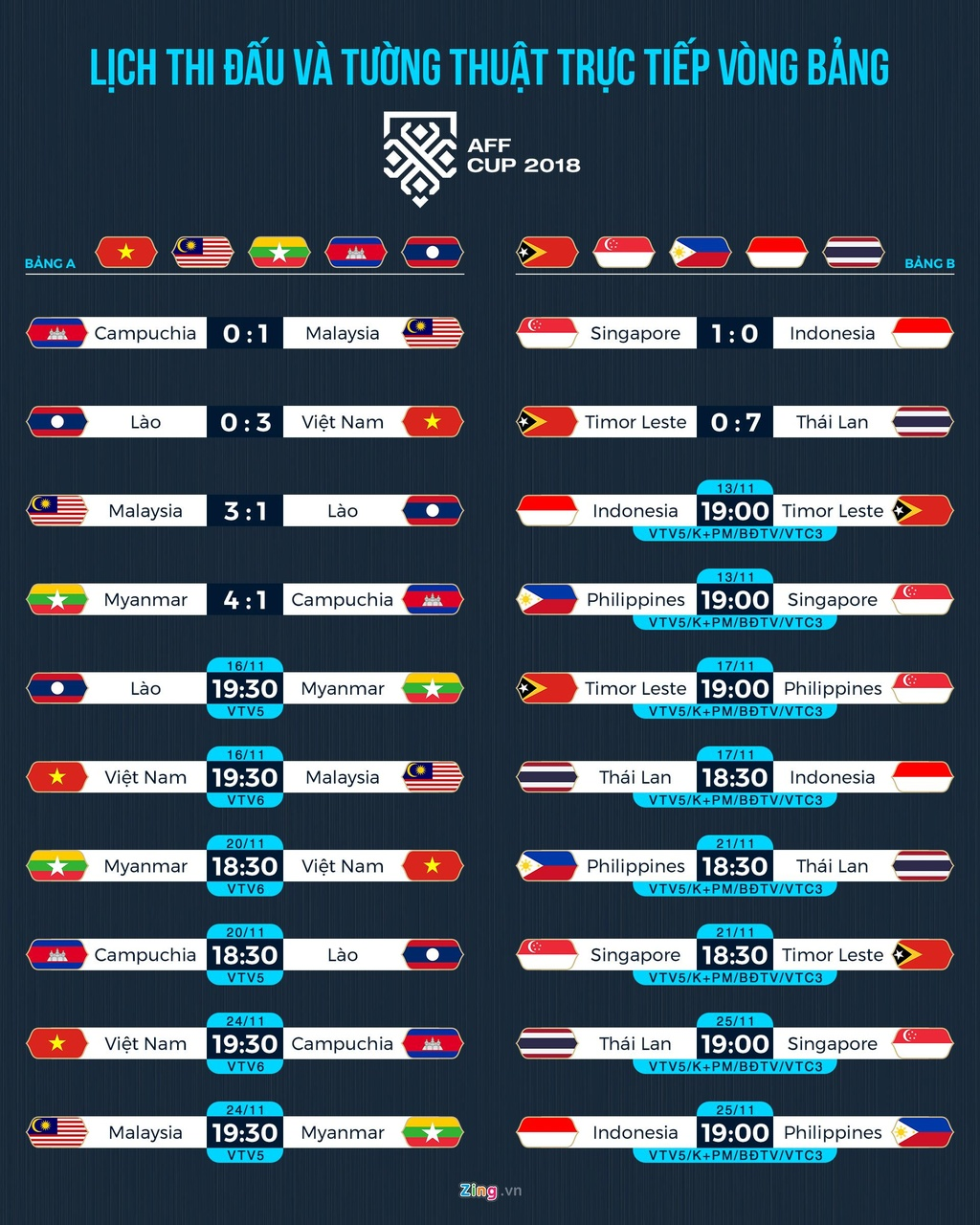 Malaysia, Myanmar dan 'lo bai' sau 2 chien thang nguoc tai AFF Cup hinh anh 3