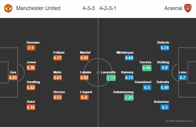 Man Utd vs Arsenal,  Mourinho,  Paul Pogba anh 1
