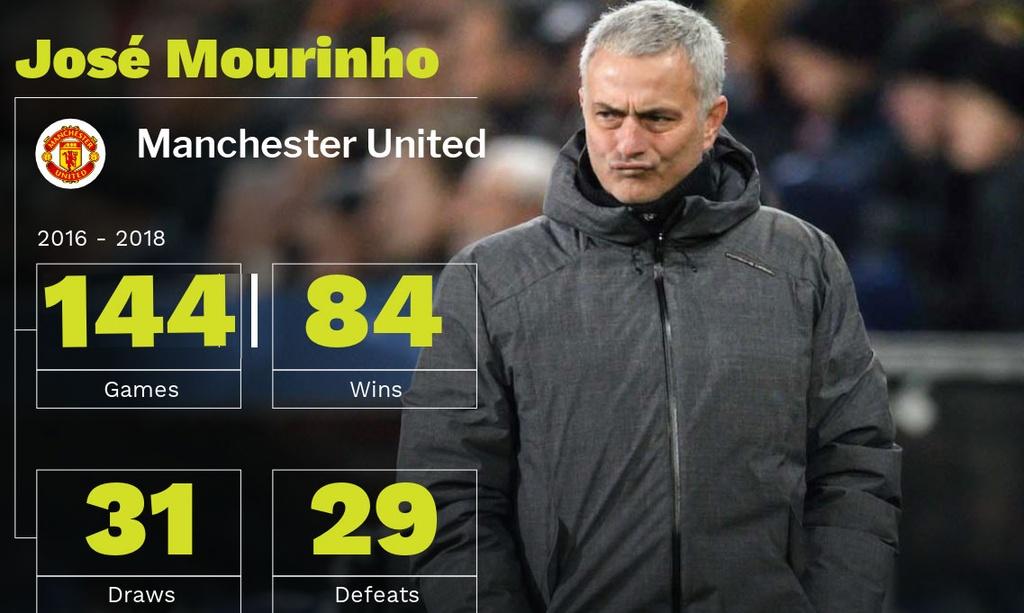Jose Mourinho bi sa thai anh 4