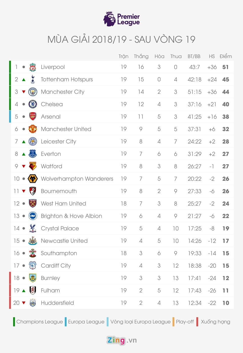 Liverpool vs Arsenal: 'Lu doan do' thang tien ve dich hinh anh 4