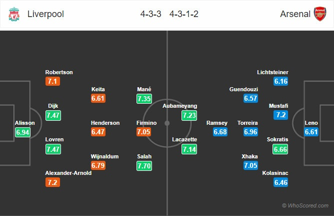 Liverpool vs Arsenal: 'Lu doan do' thang tien ve dich hinh anh 1