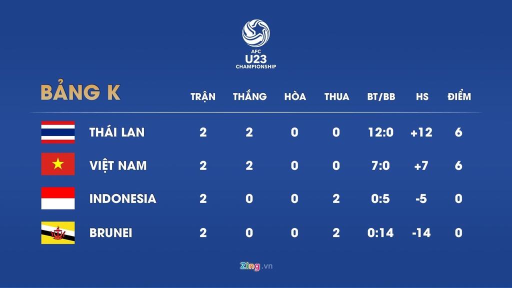 Bao chi chau A: 'U23 Viet Nam chon vui giac mo cua Indonesia' hinh anh 2