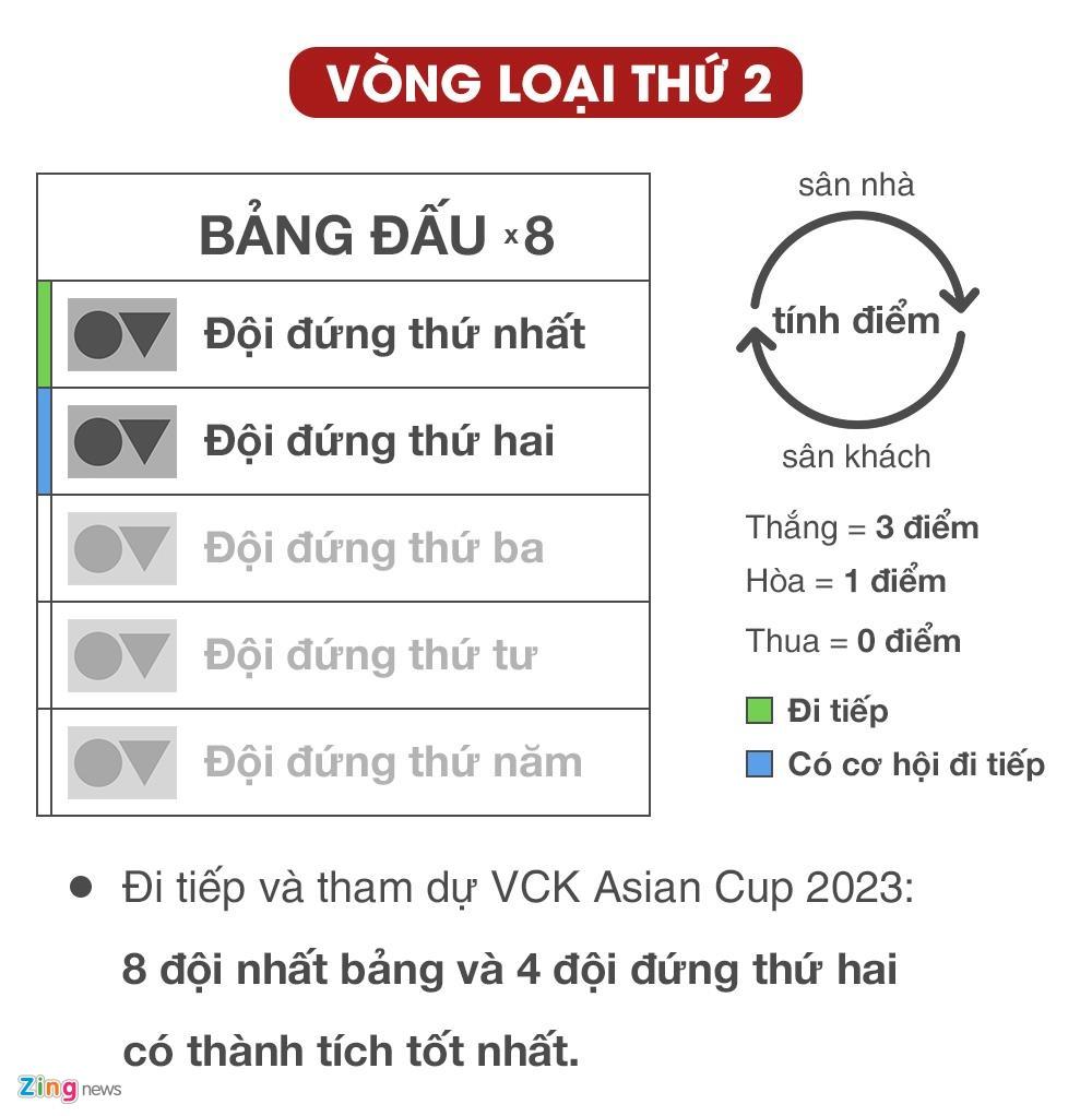 doi tuyen Viet Nam,  doi tuyen Thai Lan,  vong loai World Cup 2022 khu vuc chau A,  Park Hang-seo anh 1