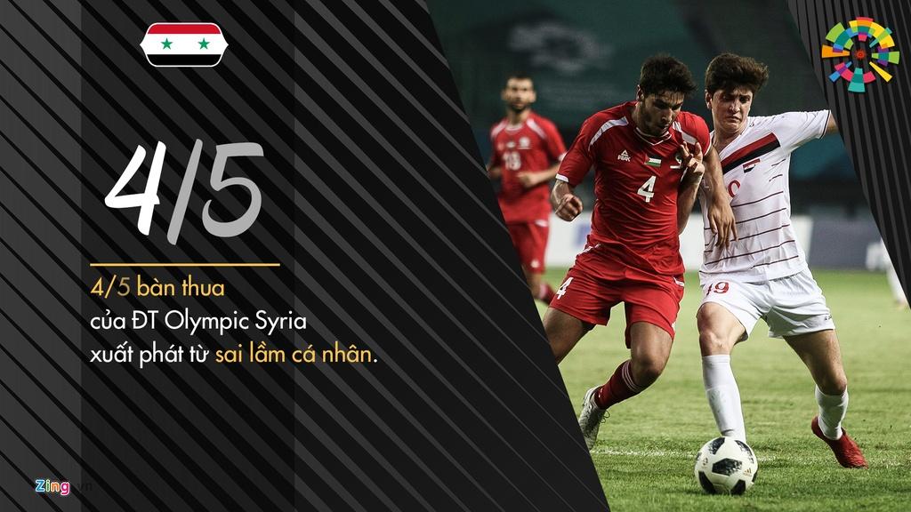 Olympic Syria - doi thu ban linh va thuc dung cua thay tro HLV Park hinh anh 5