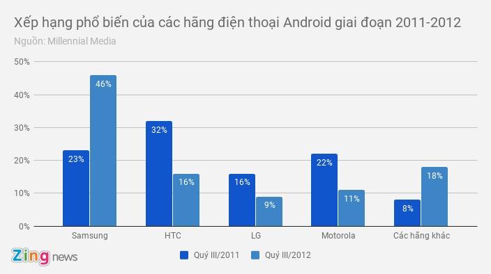 HTC: Su sup do cua mot ong lon smartphone hinh anh 3