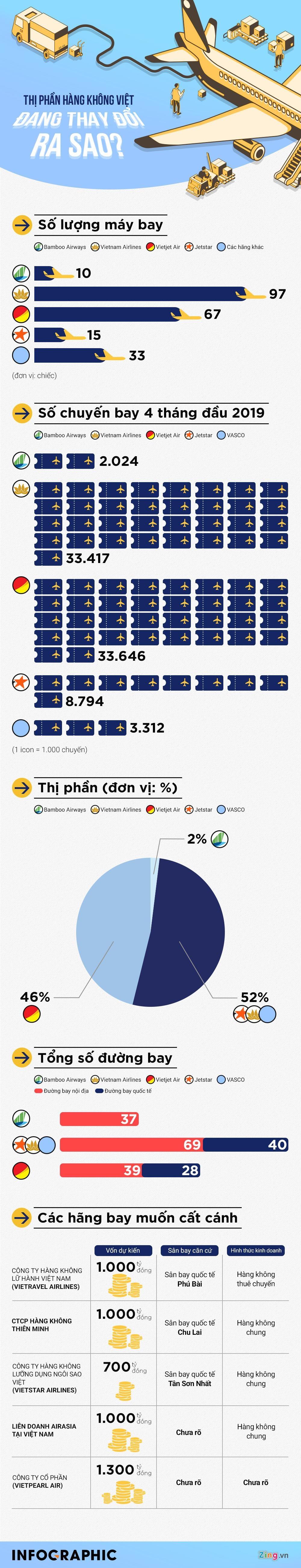 Thị trường hàng không Việt đang thay đổi ra sao?