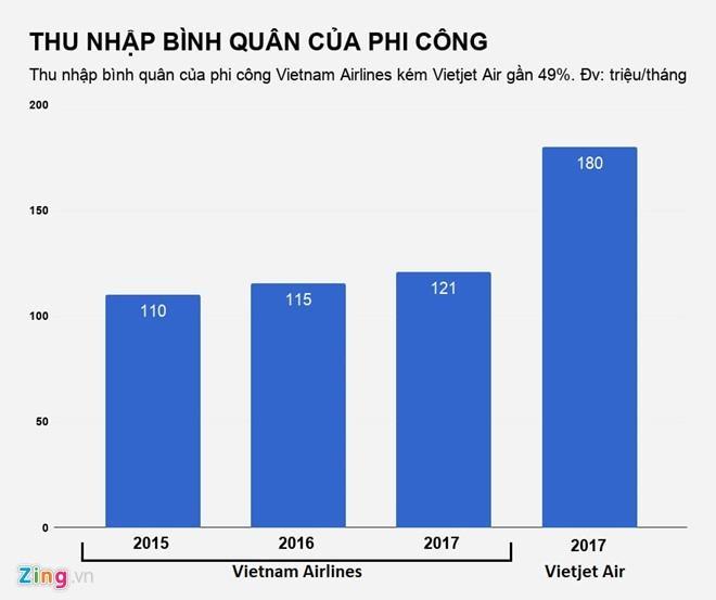 Cac hang bay Viet Nam so ke ve luong phi cong ra sao? hinh anh 2