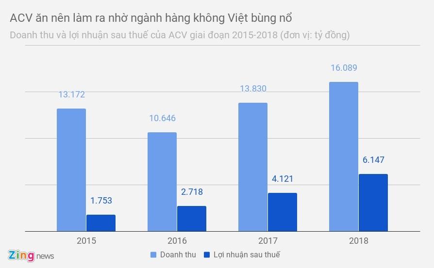 'Ông chủ' của 21 trên 22 sân bay tại Việt Nam đang làm ăn ra sao?