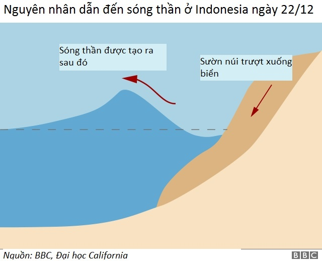 Tham hoa song than o Indonesia anh 1