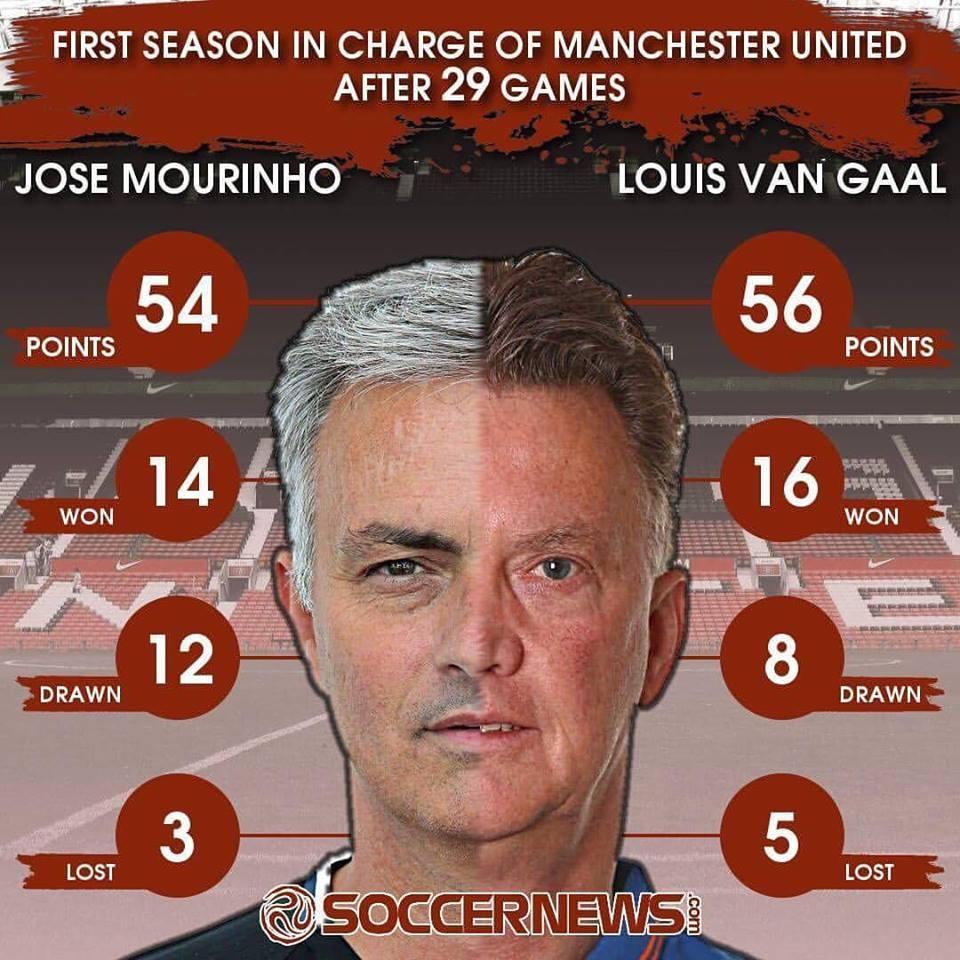 Jose Mourinho da thay doi the nao? hinh anh 4