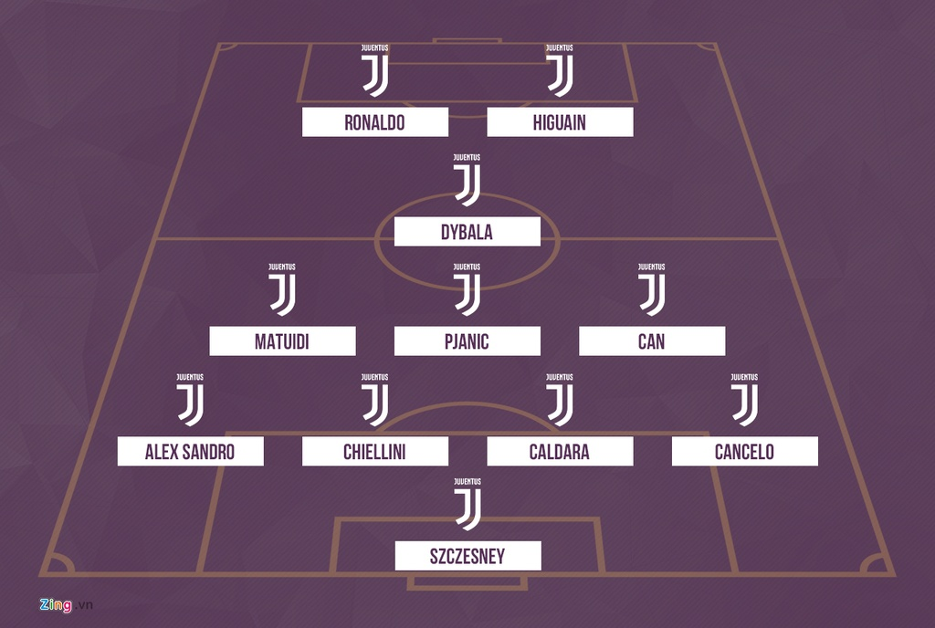 Juventus se thi dau nhu the nao voi Ronaldo trong doi hinh? hinh anh 1