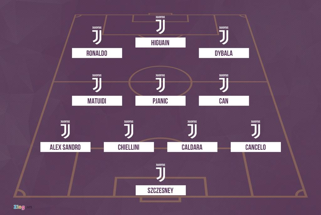 Juventus se thi dau nhu the nao voi Ronaldo trong doi hinh? hinh anh 2