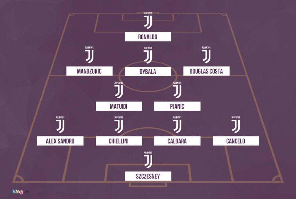 Juventus se thi dau nhu the nao voi Ronaldo trong doi hinh? hinh anh 3