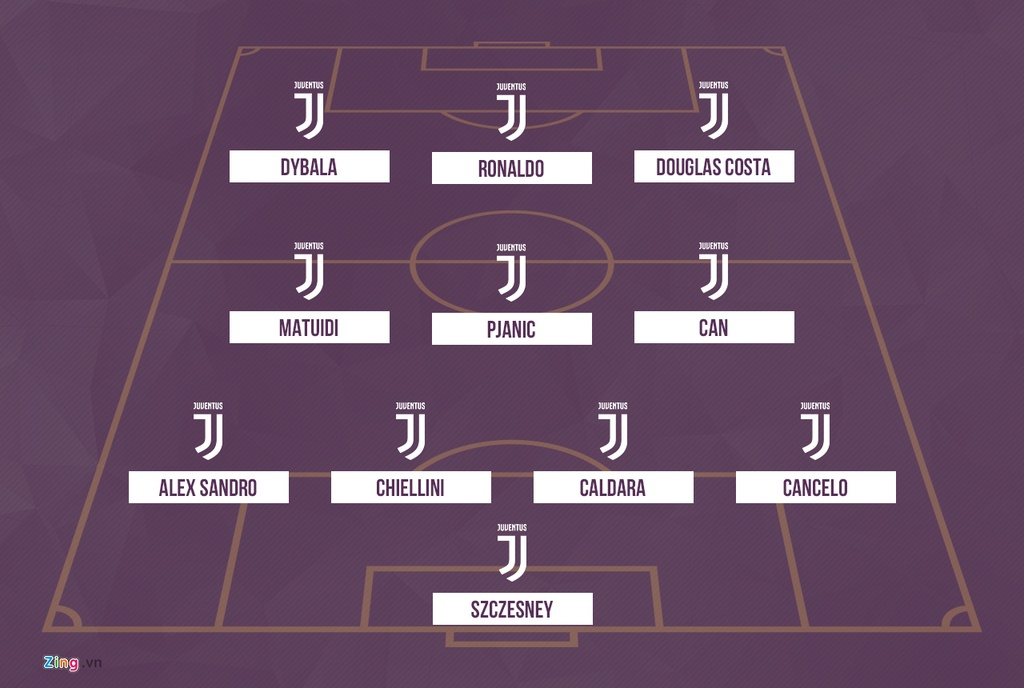 Juventus se thi dau nhu the nao voi Ronaldo trong doi hinh? hinh anh 4