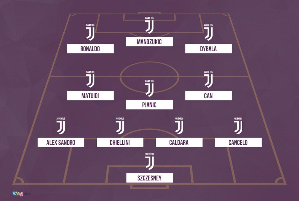 Juventus se thi dau nhu the nao voi Ronaldo trong doi hinh? hinh anh 5