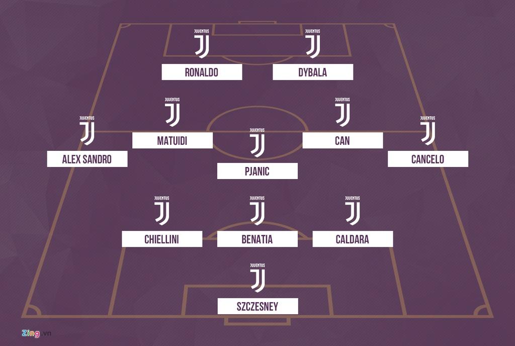Juventus se thi dau nhu the nao voi Ronaldo trong doi hinh? hinh anh 6
