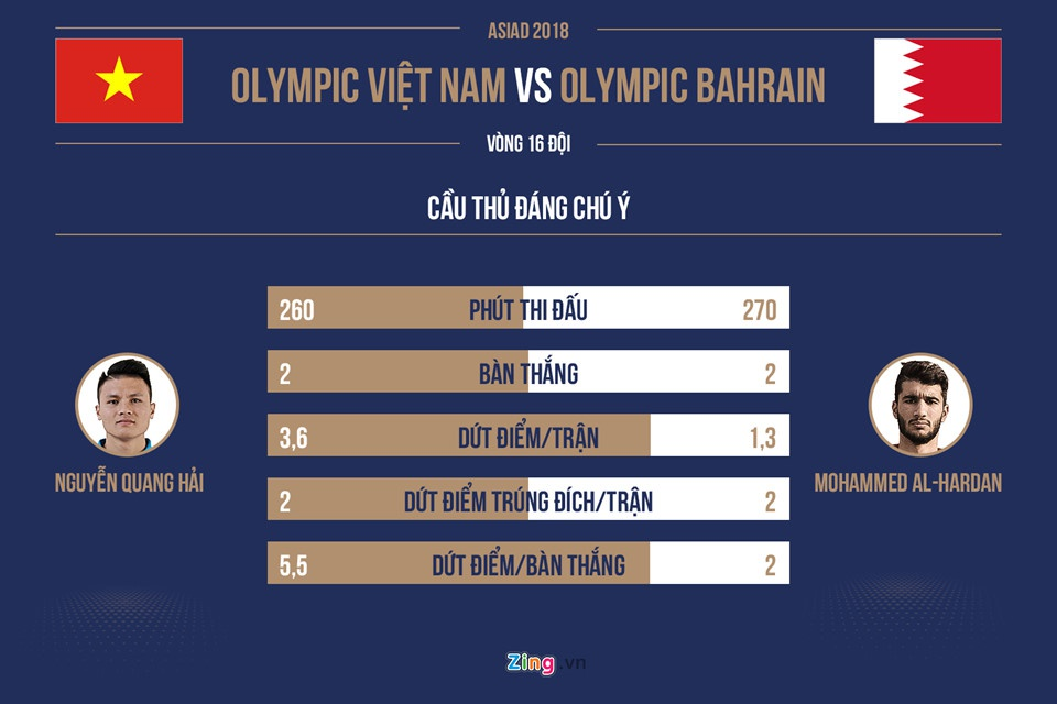 Doi truong Olympic Bahrain va khat khao tra mon no truoc Viet Nam hinh anh 3