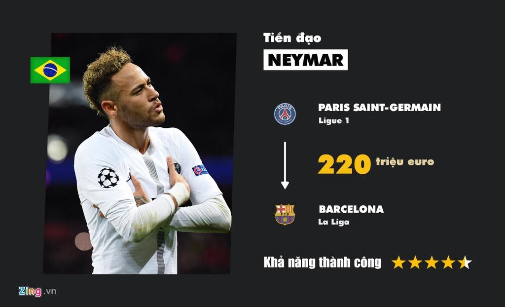 Neymar, Dybala va nhung bom tan cho kich hoat trong mua he hinh anh 10