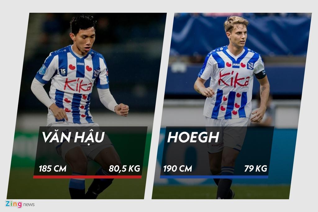 So sanh the hinh cua Van Hau voi cac hau ve tai Heerenveen hinh anh 3 04_van_hau_daniel_hoegh_zing.jpg