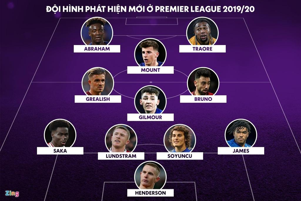 Bruno dan dau doi hinh phat hien moi tai Premier League 2019/20 hinh anh 1 squad.jpg