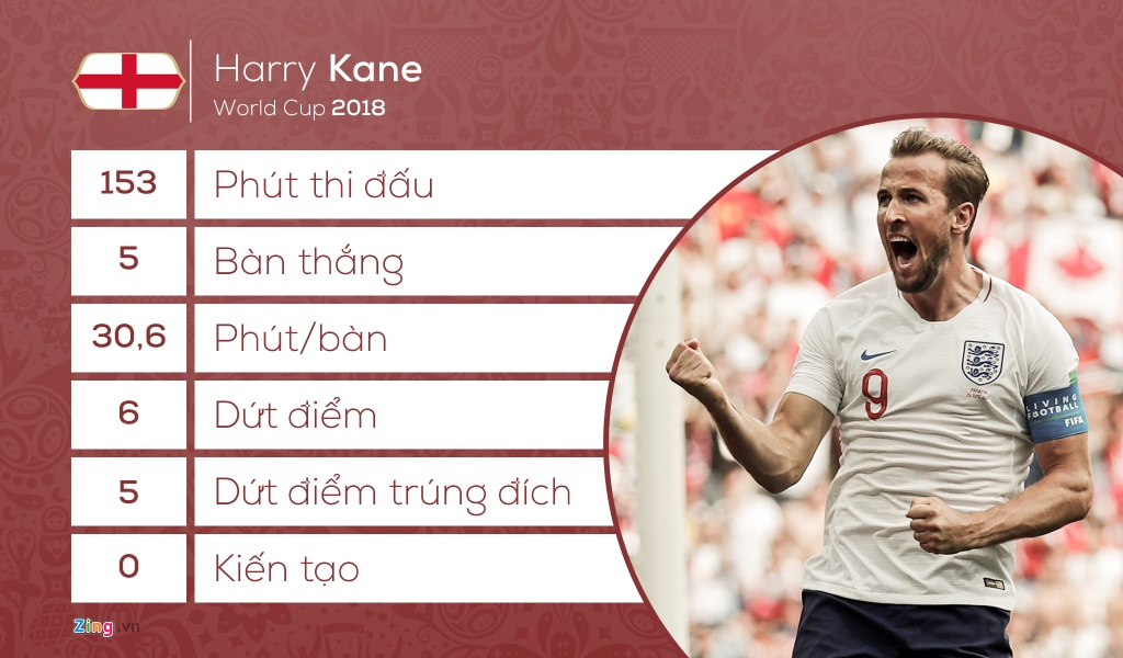 Anh vs Colombia: Cho su khang dinh tu Harry Kane hinh anh 4