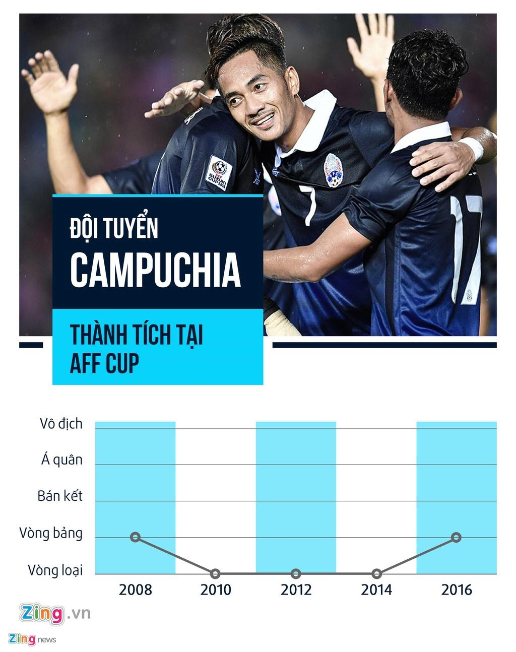 HLV Hoang Van Phuc: 'Thay tro ong Park se tan cong phu dau Campuchia' hinh anh 2