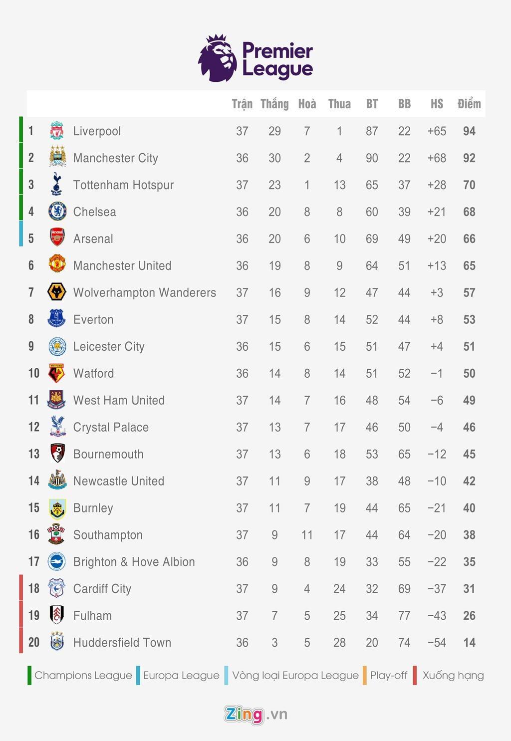 MU Arsenal 'so' top 4 anh 3