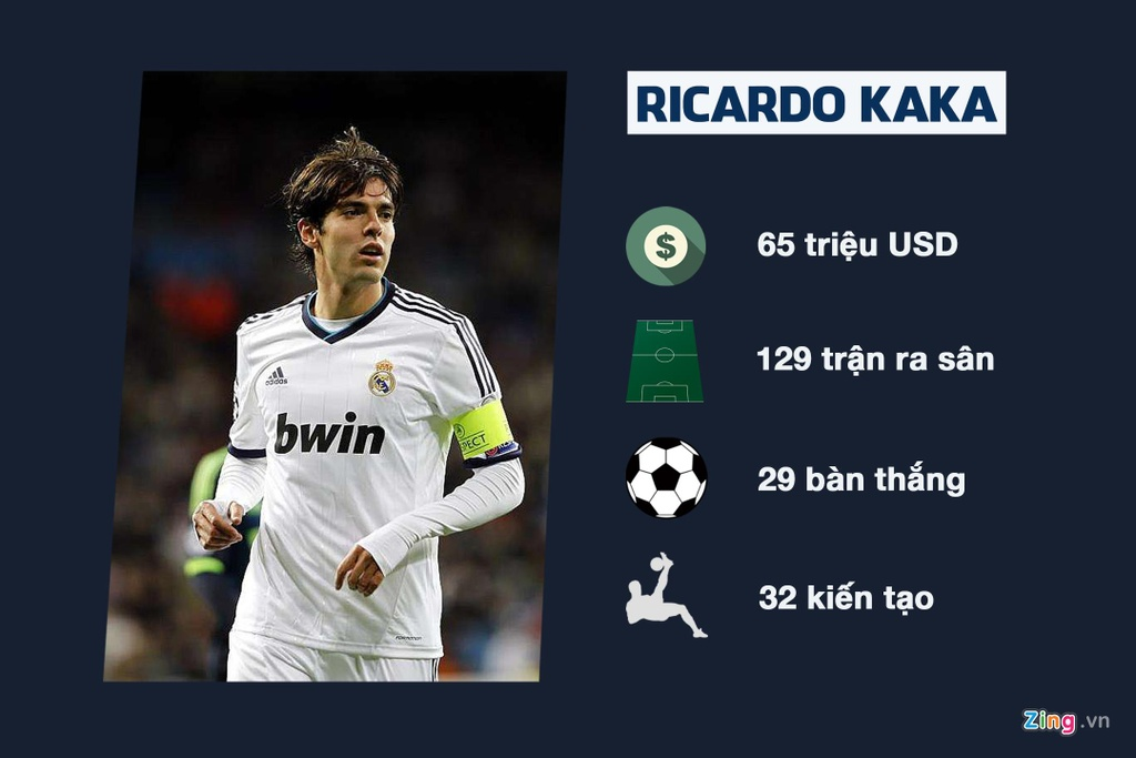 Bale, Kaka va nhung vu chuyen nhuong ho cua Real Madrid hinh anh 8