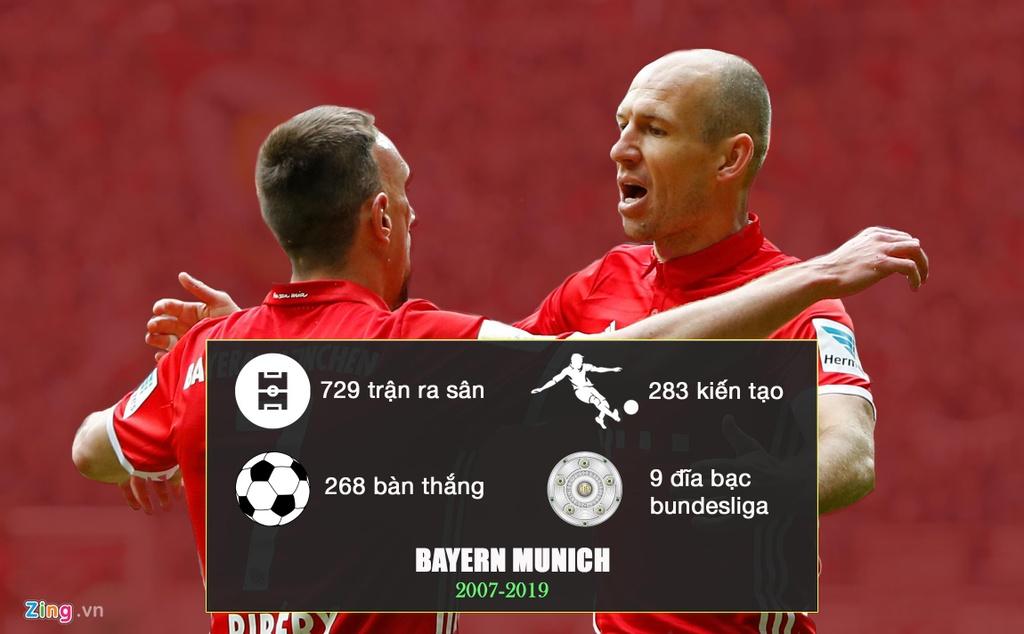 Su nghiep huy hoang cua Arjen Robben truoc khi giai nghe hinh anh 6