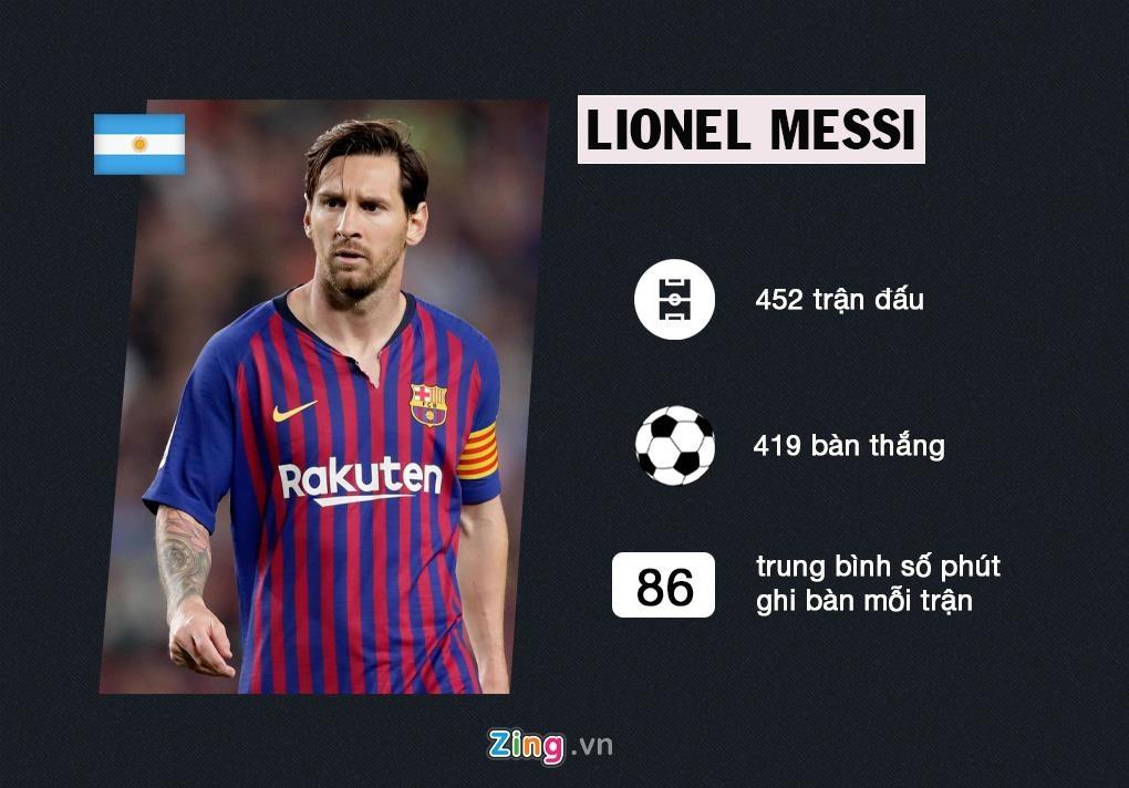 Ronaldo o dau trong top 'vua doi bom' La Liga? hinh anh 10