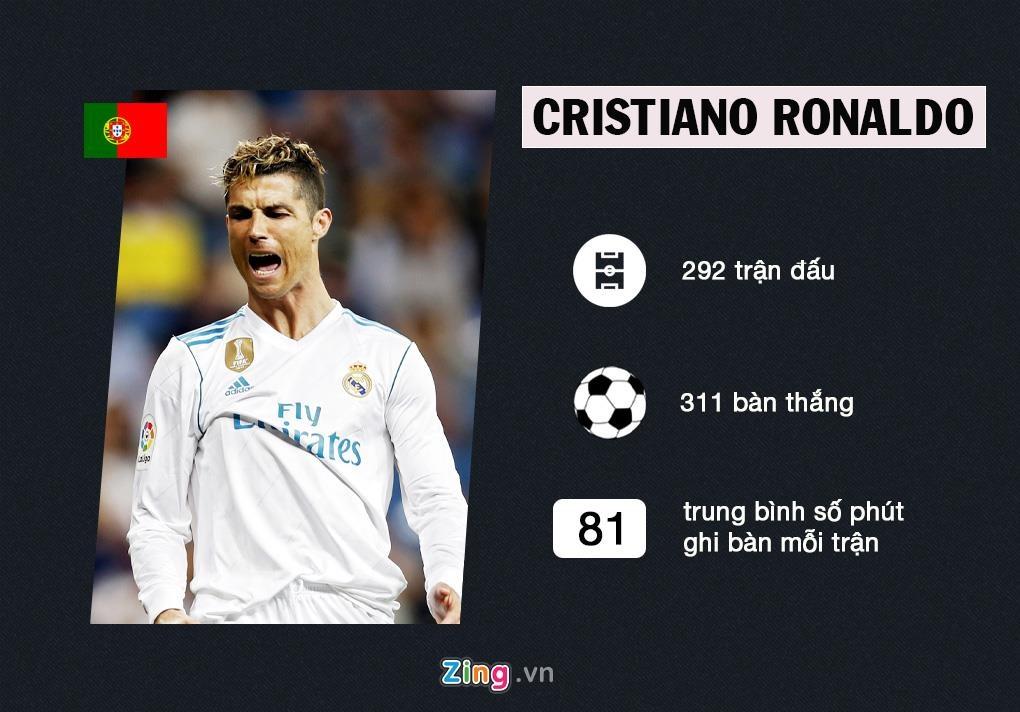 Ronaldo o dau trong top 'vua doi bom' La Liga? hinh anh 9