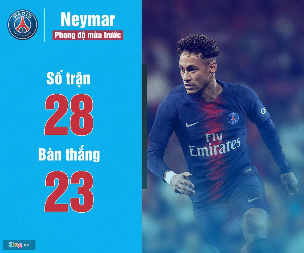 Neymar va nhung ngoi sao duoc nhac den nhieu nhat trong mua he nay hinh anh 1