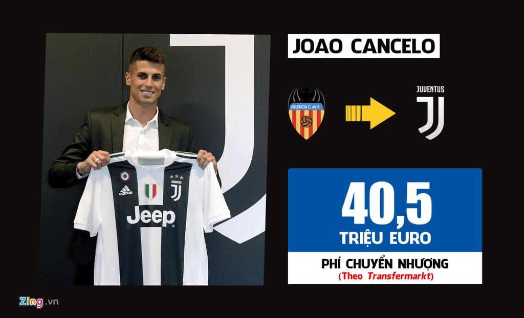 Ronaldo dan dau 10 thuong vu dat gia nhat lich su Serie A hinh anh 1