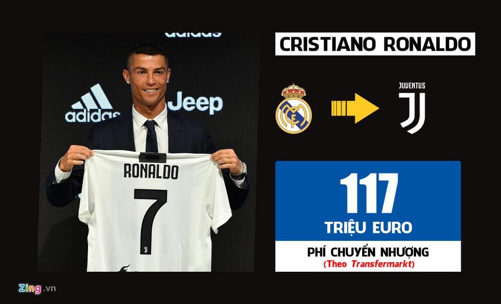 Ronaldo dan dau 10 thuong vu dat gia nhat lich su Serie A hinh anh 10