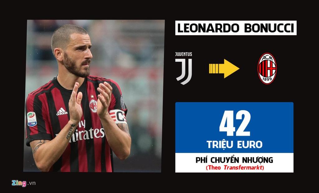 Ronaldo dan dau 10 thuong vu dat gia nhat lich su Serie A hinh anh 4