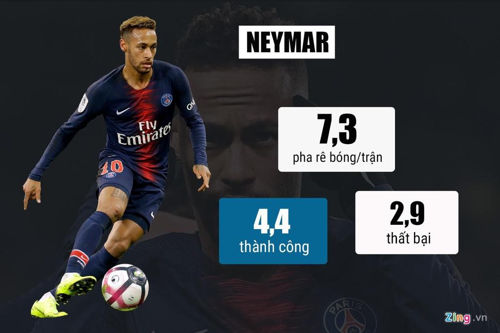 Cau thu tung gay chan re bong hay hon Messi va Neymar hinh anh 9