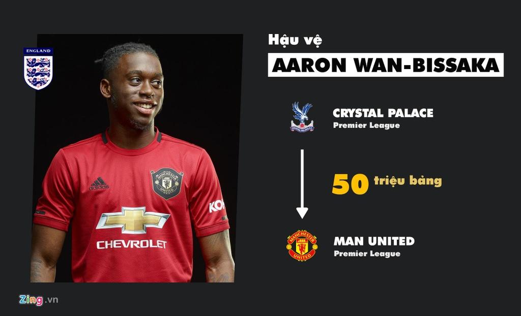 'Bom tan' cua MU dan dau top tan binh dat gia nhat Premier League hinh anh 6