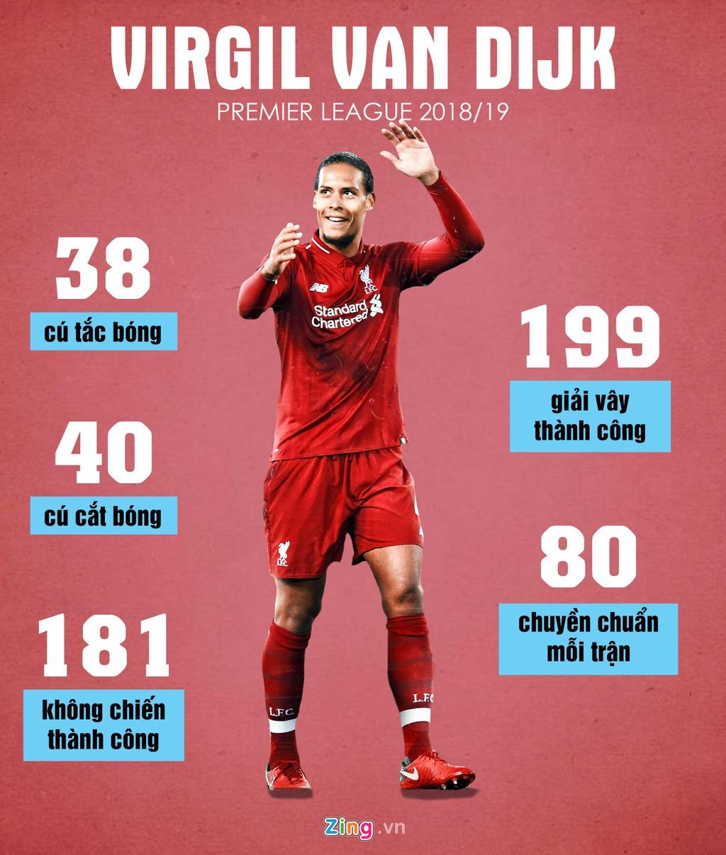 'Ronaldo xuat sac, nhung Van Dijk moi la nguoi chien thang' hinh anh 2